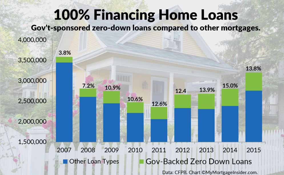 0% downpayment loans compared to other mortgages