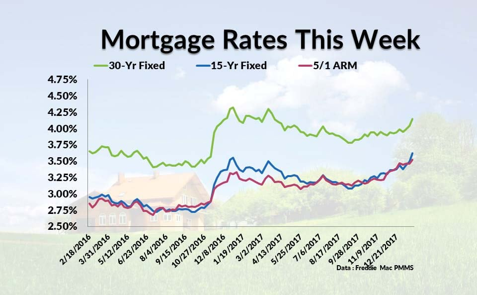 Current Mortgage Interest Rates February 15, 2018