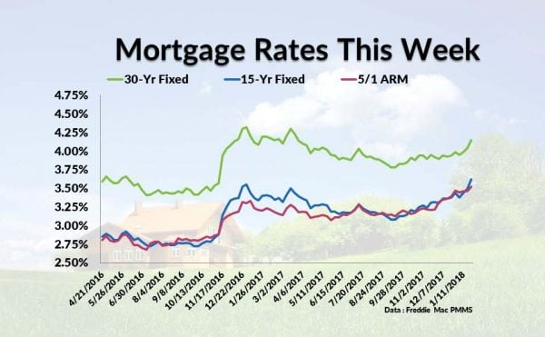 Current Mortgage Interest Rates March 15, 2018