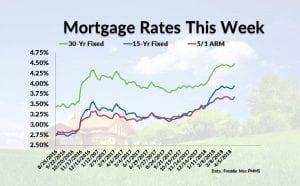 Current Mortgage Interest Rates April 19, 2018