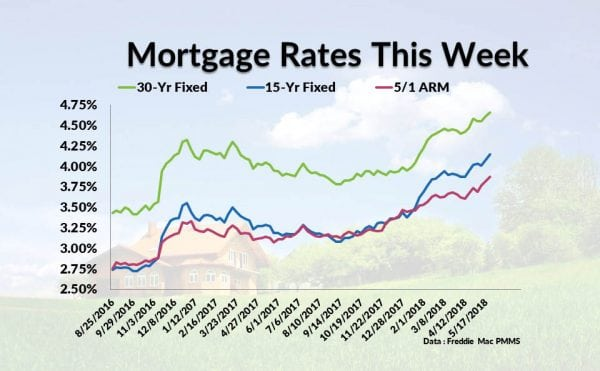Current Mortgage Interest Rates May 24, 2018