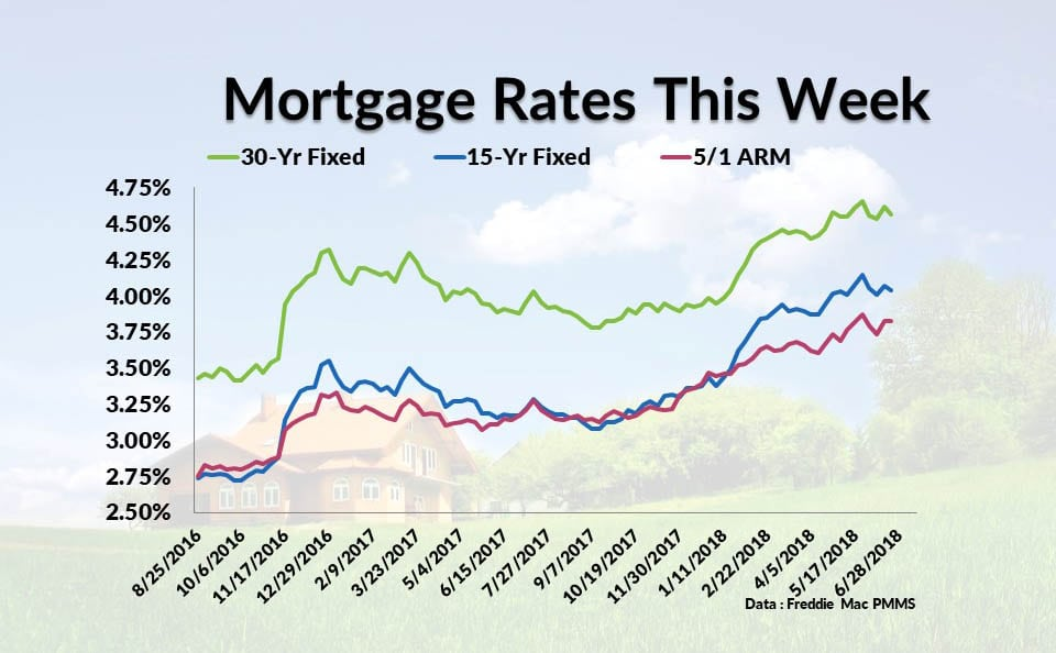 Current Mortgage Interest Rates June 21, 2018