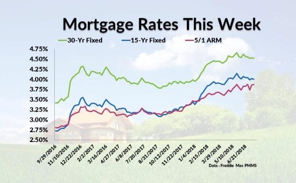 Current Mortgage Interest Rates July 19, 2018