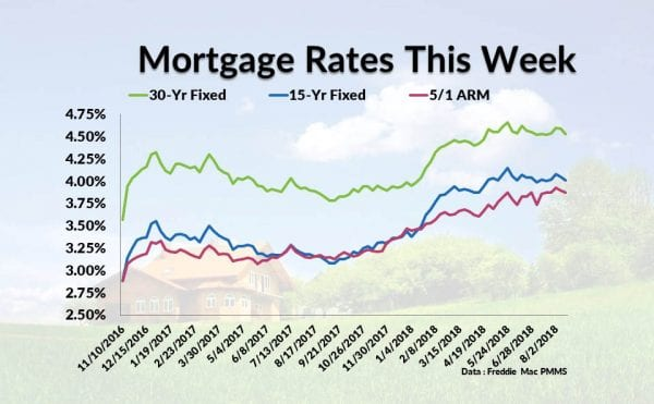 Current Mortgage Interest Rates August 16, 2018