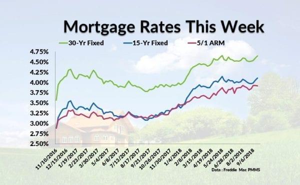 Current Mortgage Interest Rates September 20, 2018