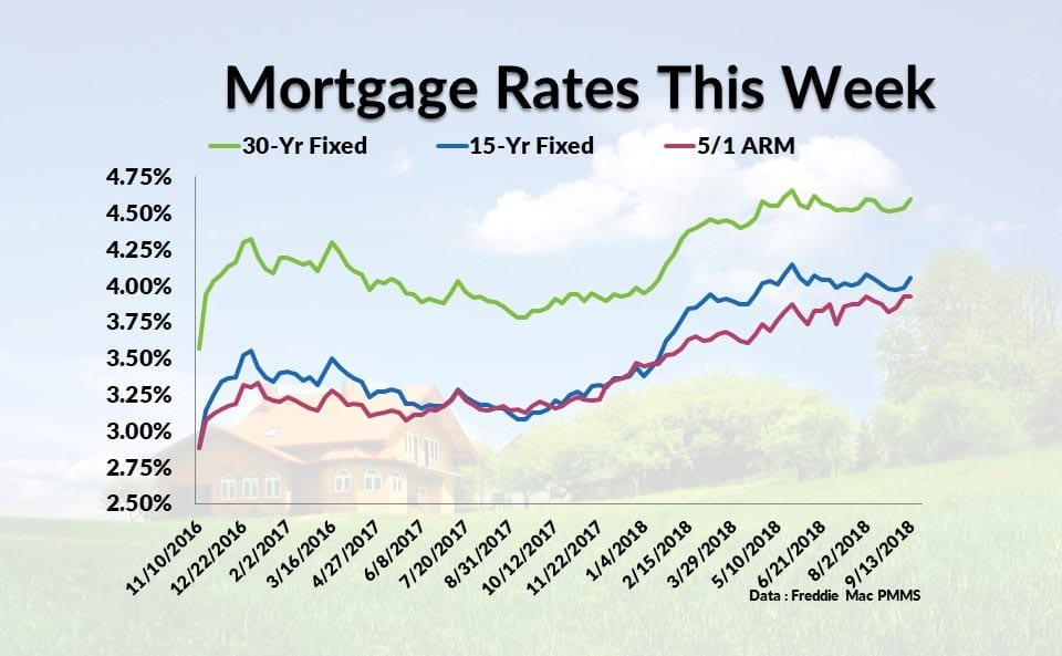 Average Interest Rates On Home Loans In California