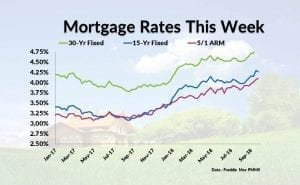 Current Mortgage Interest Rates October 18, 2018