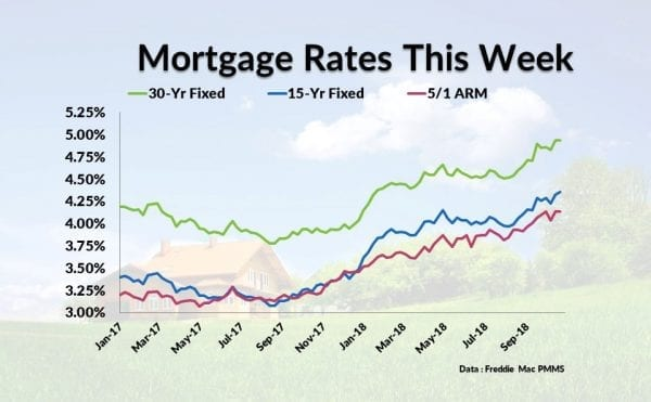 Current Mortgage Interest Rates November 15, 2018