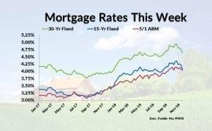 Current Mortgage Interest Rates December 13, 2018