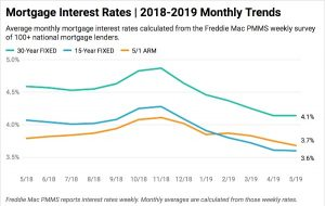 mortgage-interest-rates-chart