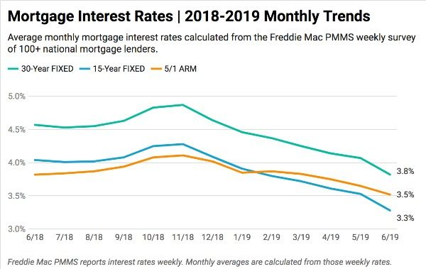 mortgage-interest-rates-chart-june-2019