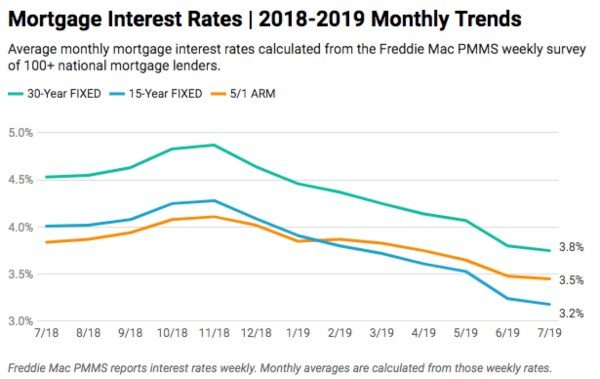 mortgage-interest-rates-chart-july-2019