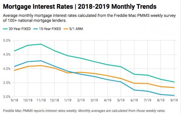 mortgage-interest-rates-chart-septmeber-2019