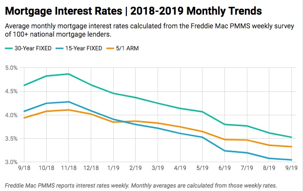 mortgage-interest-rates-chart-septmeber-2019
