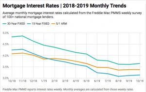 mortgage-interest-rates-chart-october-2019