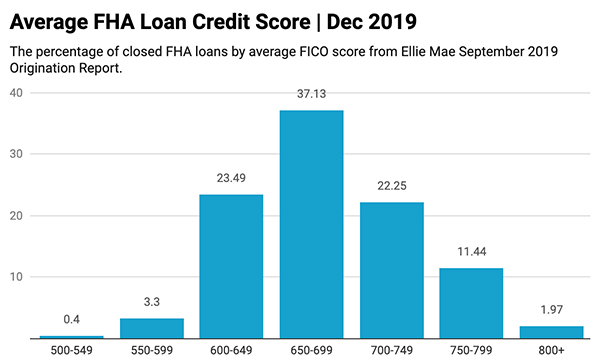 Average FHA Loan Credit Score December 2019