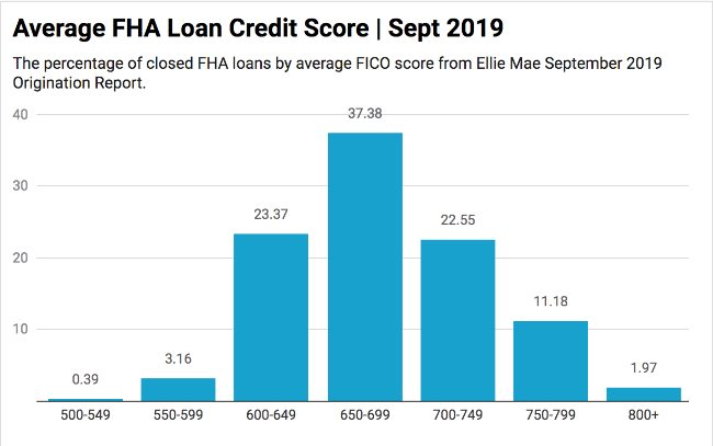 average-fha-loan-credit-score-september-2019