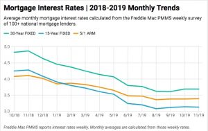 mortgage-interest-rates-chart-november-2019