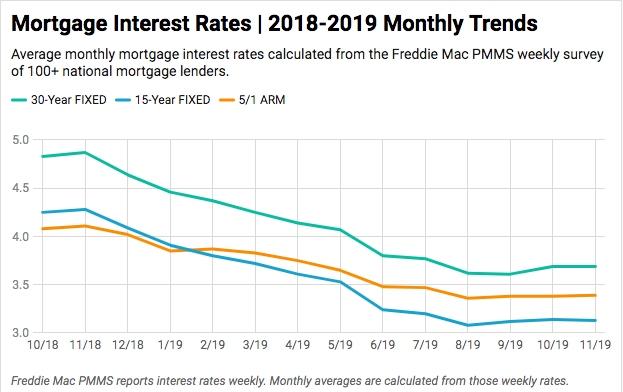 mortgage-interest-rates-chart-november-2019