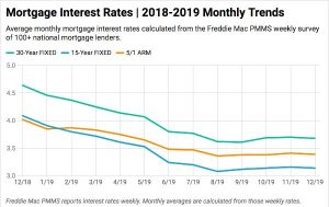 mortgage-interest-rates-chart-december-2019