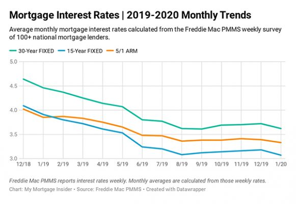 Mortgage Interest Rates Jan 2020
