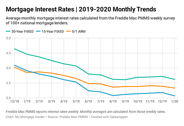 Current Mortgage Interest Rates March 2020