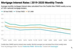 Current Mortgage Interest Rates June 2020