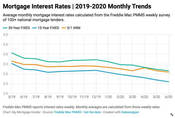 Current Mortgage Interest Rates June 2020
