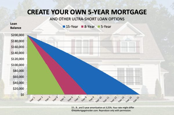 5 Year Mortgage Rates Chart with 8 and 15 year amortization