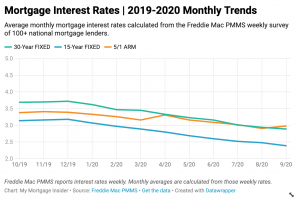 Mortgage Interest Rates 2019-2020 Monthly Trends