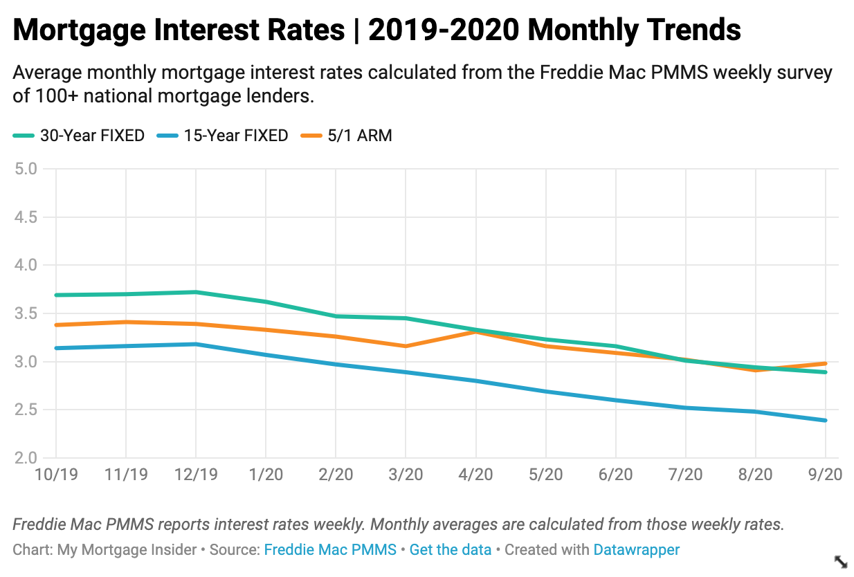Current Mortgage Interest Rates February 2021