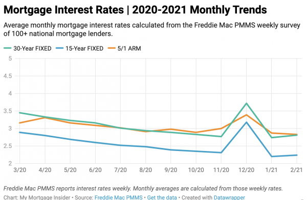 Mortgage Interest Rates 2020-2021 Monthly Trends